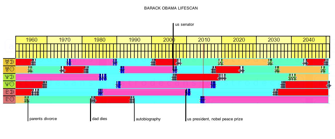 Barack Obama Lifescan Explained