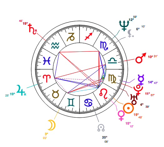 Sridevi Natal Chart from Astrotheme