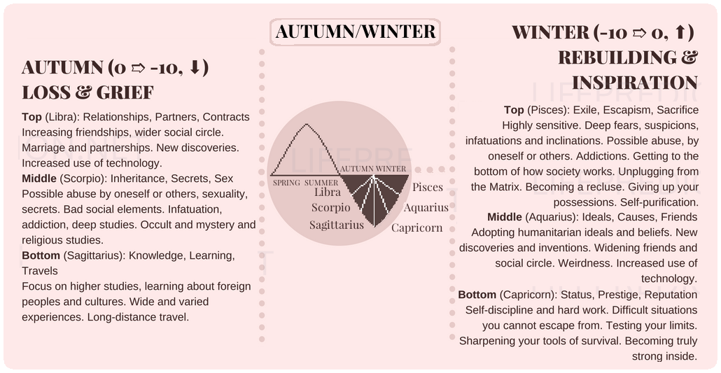 Autumn-Winter