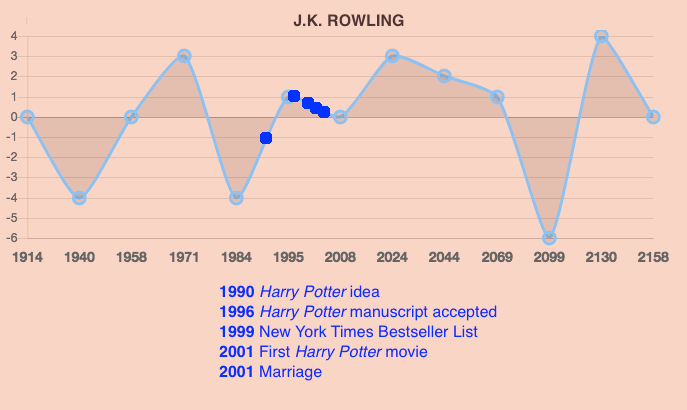 J  K  Rowling the Leo – Predicting with Pluto Phases