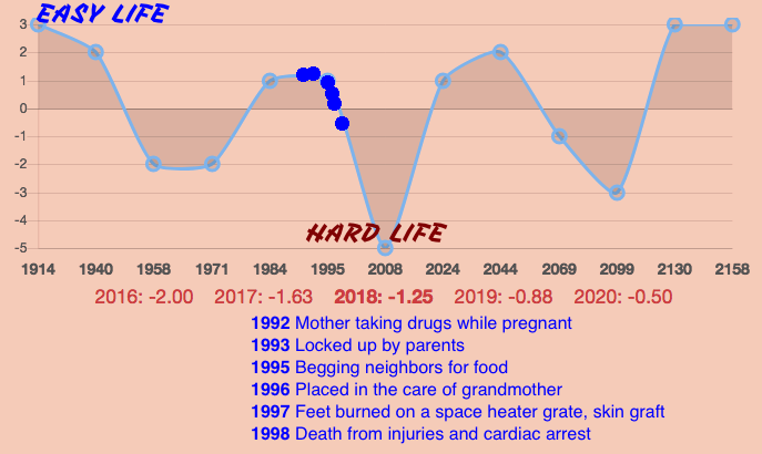 Terrell Peterson Life Prediction Timeline