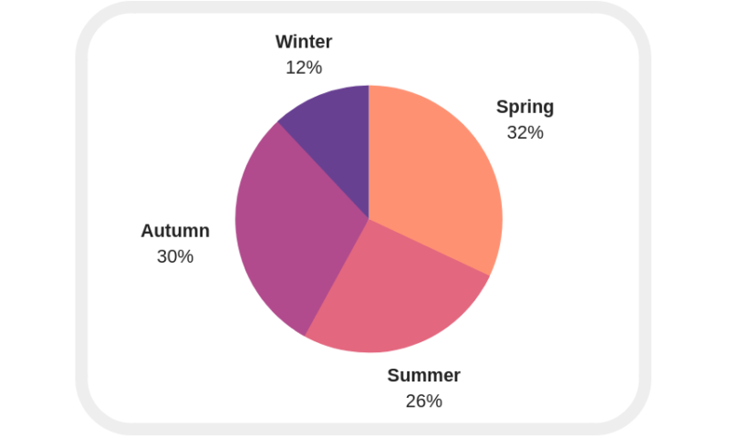 People Are Least Likely to Get Married in the Winter Season of Their Lives